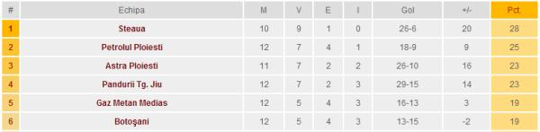 Clasament liga 1, 2013 - primele 6 locuri