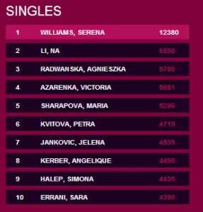Clasament WTA Single Woman, dupa turneul de la Doha