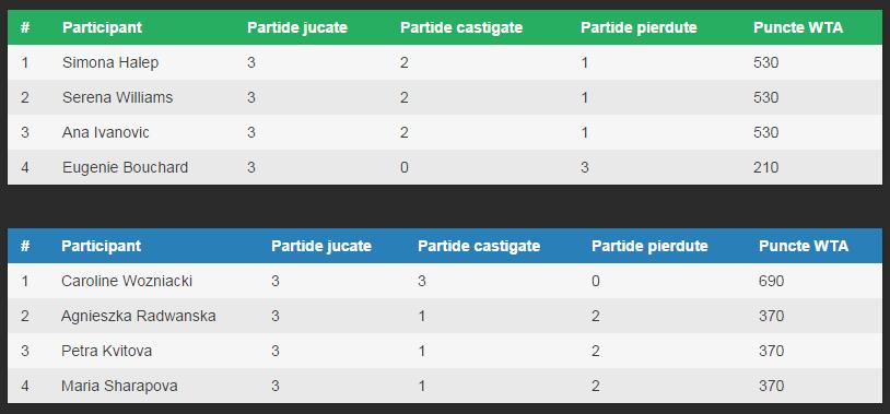 Turneul Campioanelor 2014 - Clasament Grupe si numarul de puncte